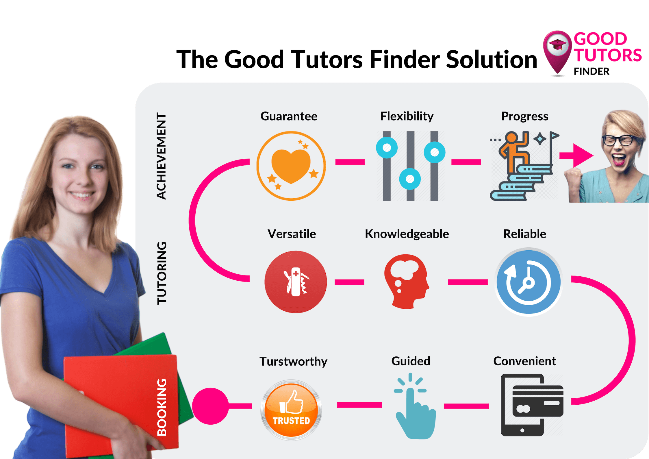 Good Tutors Finder